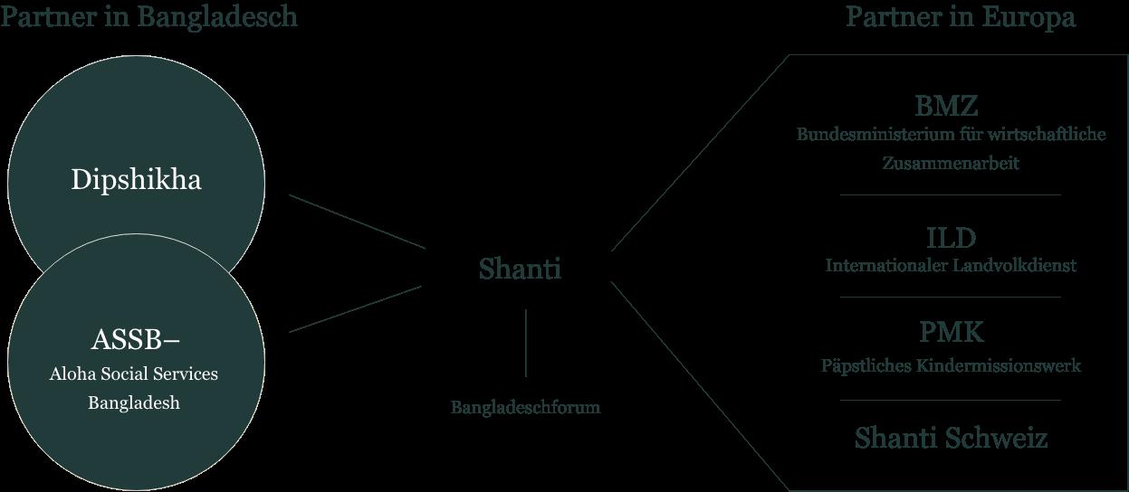 Shanti_Netzwerk_1